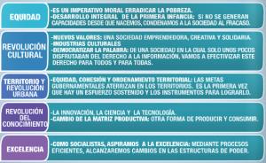 plan nacional del buen vivir 2013-2017